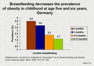 Breastfeeding decreases the prevalence of obesity in childhood at age five and six years, Germany